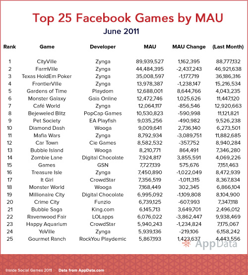 Top 25 Facebook Games by Monthly Active Users - June 2011