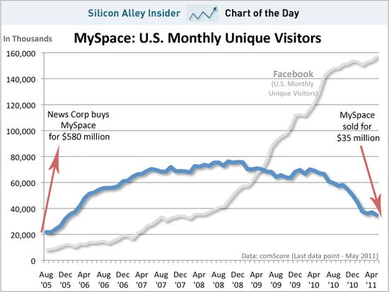 The Rise and Fall of MySpace - U.S. Monthly Unique Visitors - MySpace vs Facebook