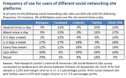 Frequency of use for users of different social netowking site platforms