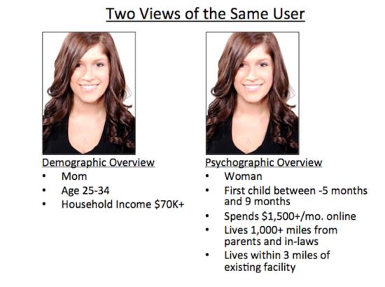 Demographic versus Psychographic targeting