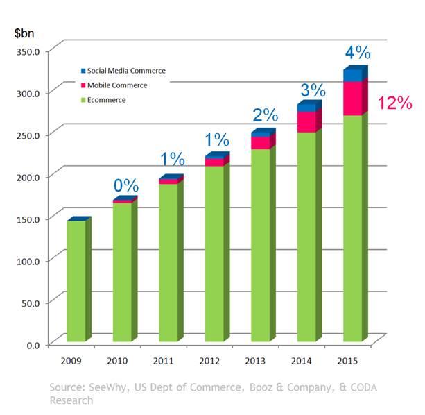 Social-commerce-revenue-forecast