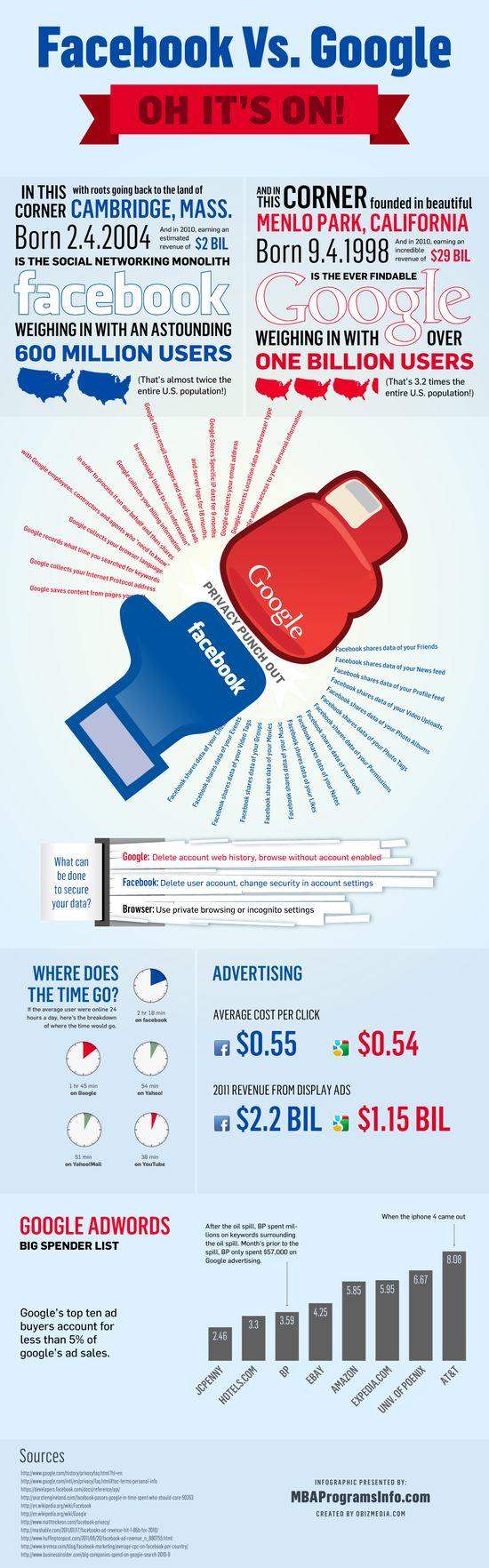 Facebook-Vs-Google1