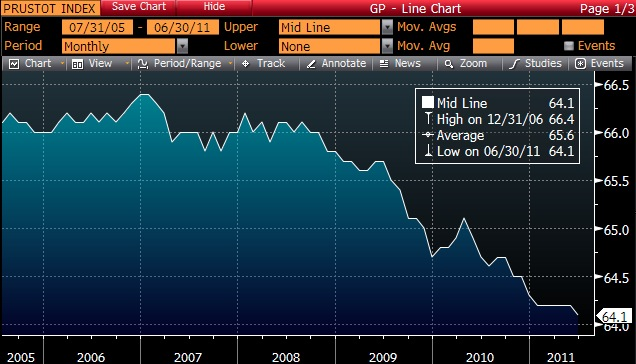 Labor Force Participation rates for the period June 30, 2005 through June 8, 2011 - Bureau of Labor Statistics - June 8, 2011