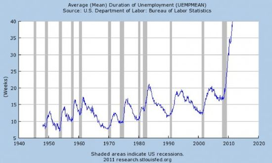 Average Mean Duration of Unemployment - 1940 through 2020 - Bureau of Labor Statistics