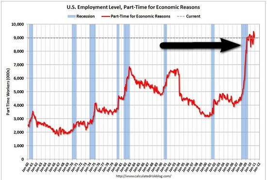 US Employment Level, Part-Time for Economic Reasons - Bureau of Labor Statistics