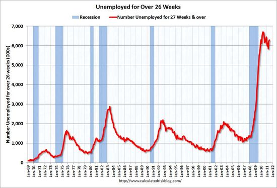 UnemployedOver26WeeksJune2011