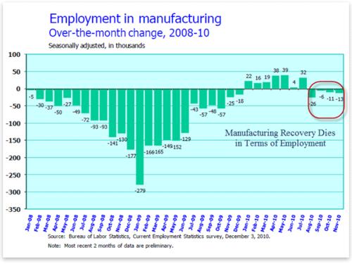 US Manufacturing Job Losses and Gains - January 2008 through November 2010 - Bureau of Labor Statistics