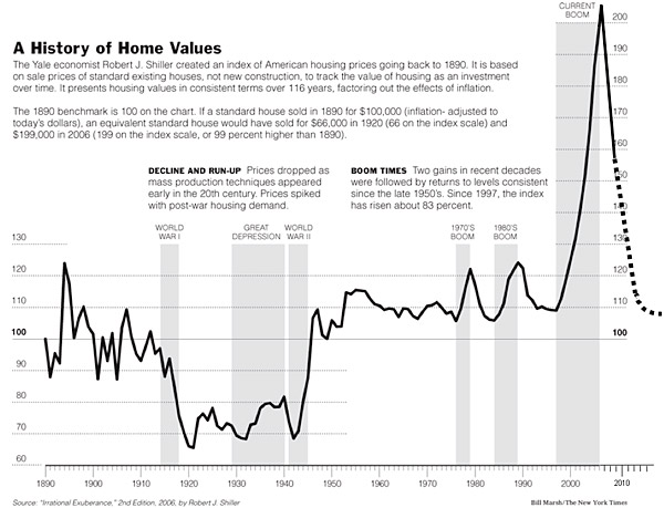 A History of Home Values 1890 through 2010