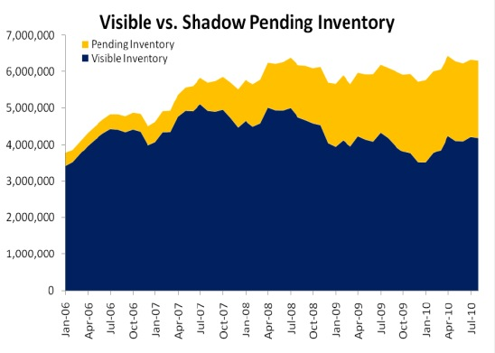 Visible and Shadow Inventory - August 2010