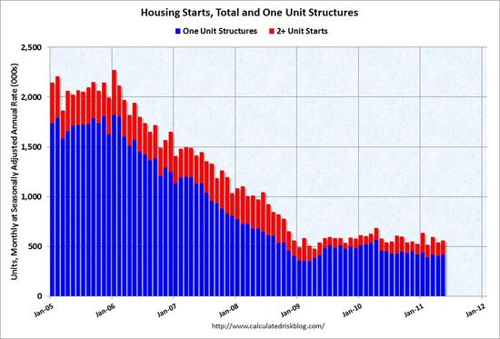 US New Housing Starts, Total and One Unit Structures as of May 2011