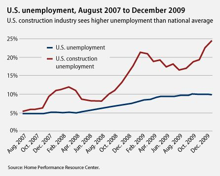 US+unemployment%2C+August+2007+to+December+2009+-+US+construction+industry+sees+higher+unemployment+rates+than+national+average