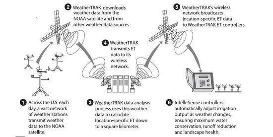 How Hydropoint's WeatherTRAK satellite irrigation system works