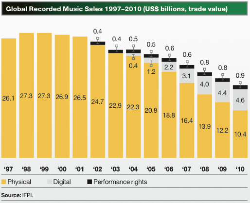 Global Recorded Music Sales -1997-2010 - Source IFPI