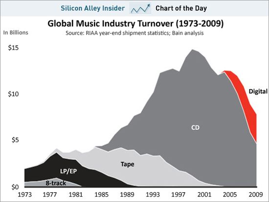 Global Music Industry Turnover - 1973-2009 - RIAA