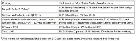 North American Book Sales by Major Retail Distributor  - 2010
