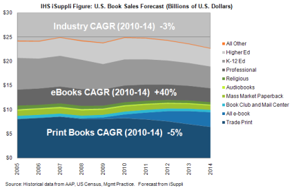 US Hardcover and e-Book Sales Forecast in Billions - 2010 through 2014