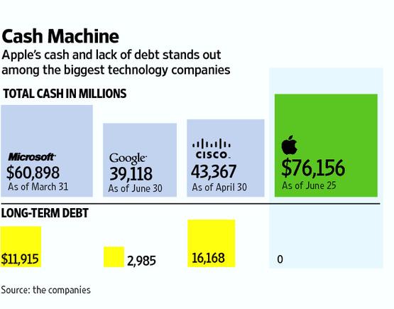Apple Cash Machine - $76,2 billion in cash and zero debt