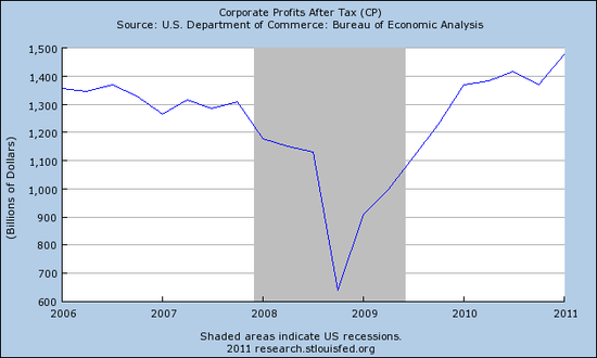 Corporate Profits After Taxes - 2006 through 2011