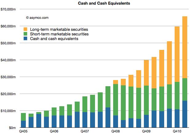 Apple's Huge Cash Hoard Accumulated Q4 2005 through Q4 2010