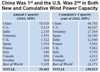 China Was 1st and the US was 2nd in Both New and Cumulative Wind Power Capacity
