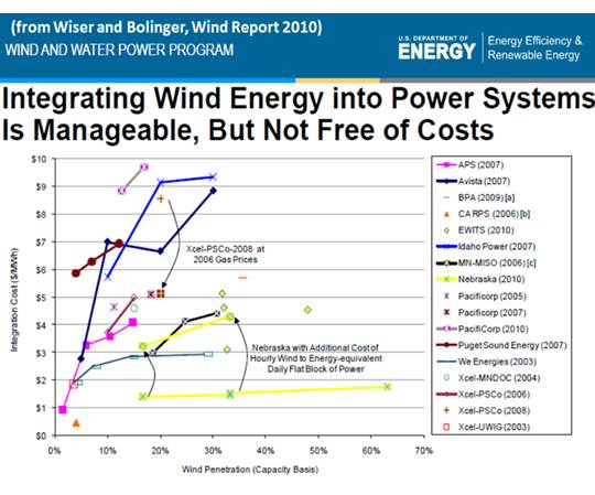 Integrating Wind Energy into Power Systems Is Manageable, But Not Free of Costs