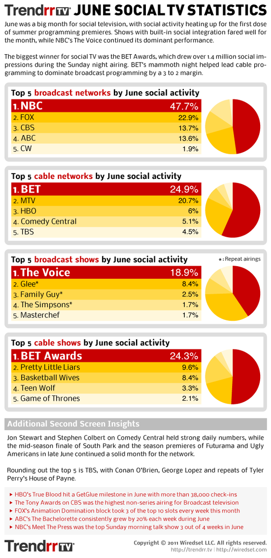 June 2011 Social TV Statistics - TrendrrTV