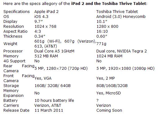 Toshiba Thrive versus iPad specifications comparison chart