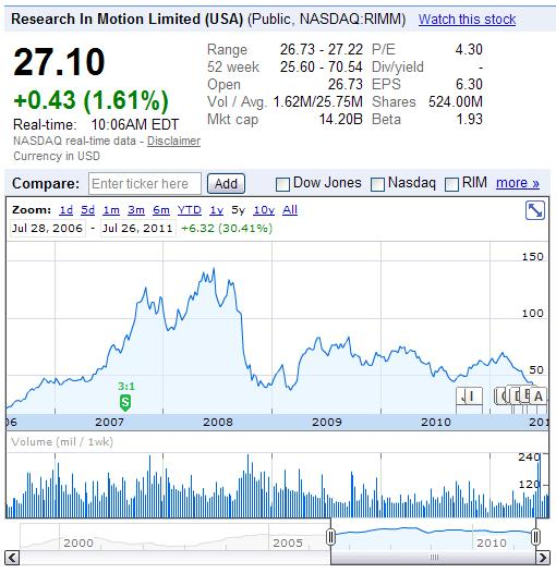 Research in Motion - MASDAQ-RIMM - Stock Prices 5-Year Period Ending July 26, 2011 - Google Finance