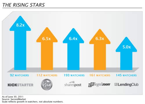 SecondMarket - The Rising Stars - 2nd Qtr 2011