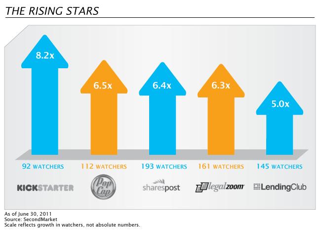 SecondMarket - The Rising Stars - 2nd Qtr 2011