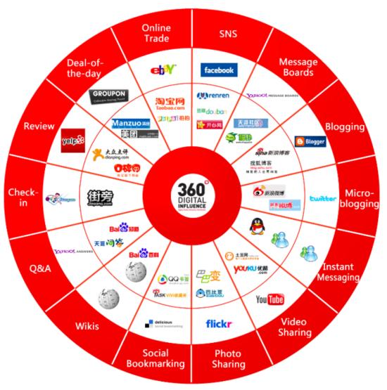 China's Social Media Ecosystem