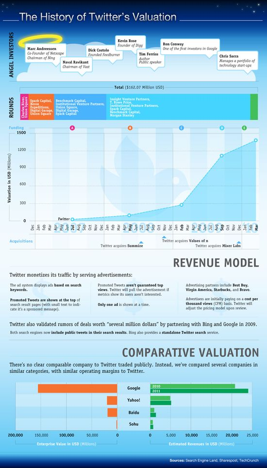 History of Twitter Valuation - Dec 2006 through March 2010