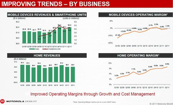 Motorola Mobility (NYSE-MMI) - By Business - Quarterly Mobile Devices Revenues & Smartphone Units, Mobile Devices Operating Margin, Home Revenues and Home Operating Margin - Q1 2009 through Q2 2011