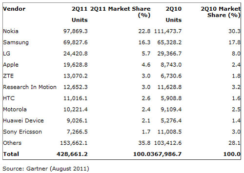 Worldwide Mobile Phone Unit Sales and Market Shares - Q2 2011 versus Q2 2010