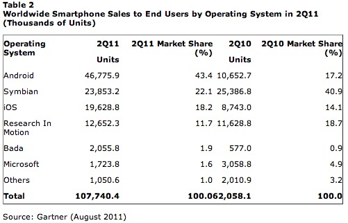 Worldwide Smartphone Unit Sales and Market Shares by Operating System - Q2 2011 versus Q2 2010