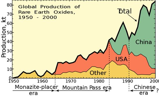 Global Production of Rare Earth Oxides - 1950 through 2000