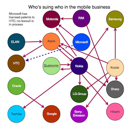 Who's suing who in the mobile business - The Guardian