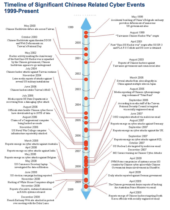 Timeline of Significant Chinese Related Cyber Events 1999 through 2009