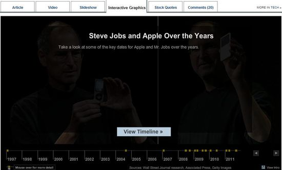 Steve Jobs and Apple Through The Years