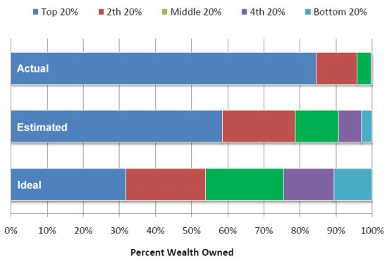 America's Actual versus Perceived Income Distribution