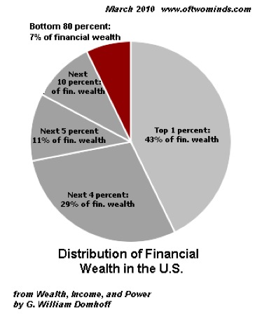 Distribution of Financial Wealth in the U.S. - March 2010 - Wealth, Income and Power by G. William Domhoff
