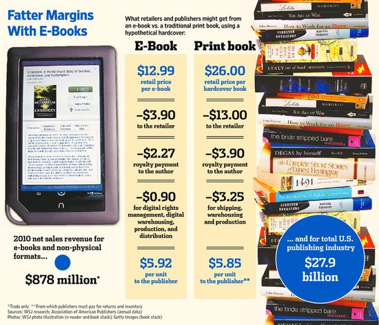 Fatter Margins With E-Books
