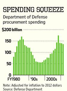 Spending Squeeze - Department of Defense procurement spending Fy 1980 through 2011