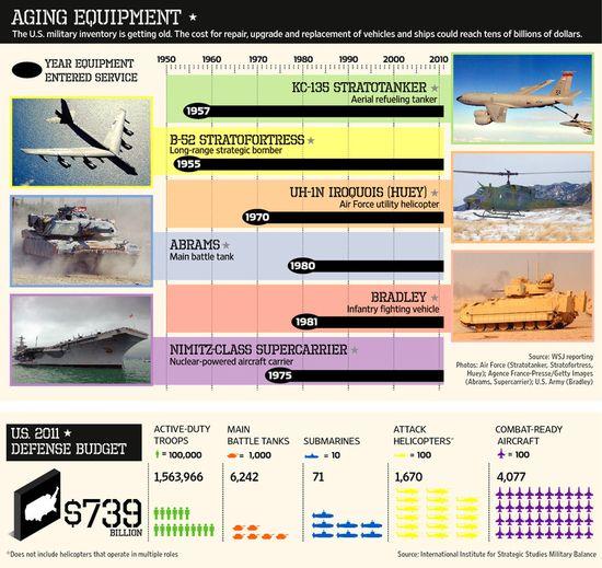 Aging U.S. Military Equipment