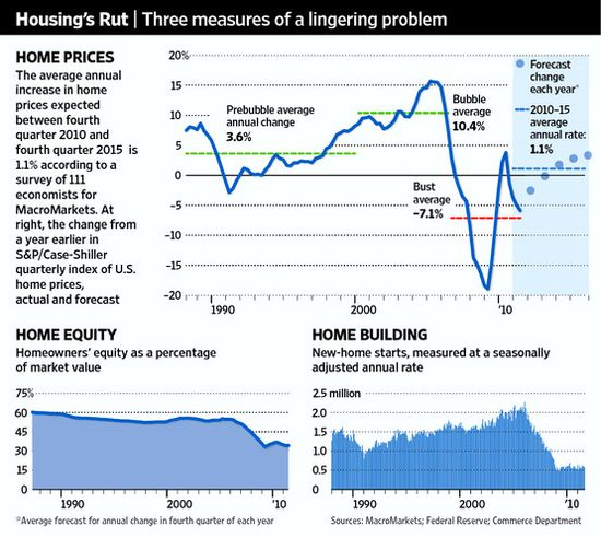 Housing's Rut -- Three measures of a lingering problem