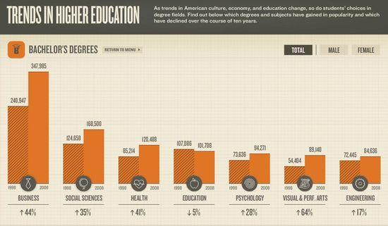 Trends in Higher Education - Bachelor's Degrees