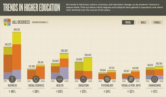 Trends in Higher Education - All Degrees
