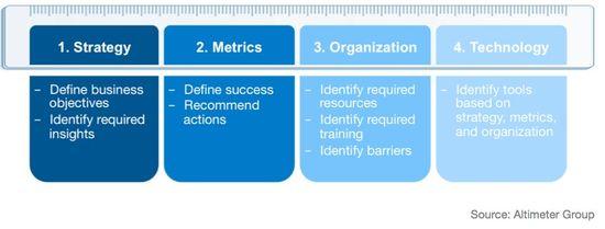 Social Media Measurement Framework - Altimeter Group