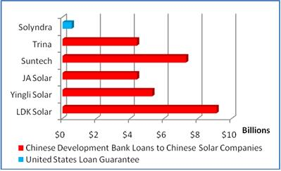 Comparison of Solyndra Loan Guarantee versus Chinese Development Bank loans to Chinese solar companies