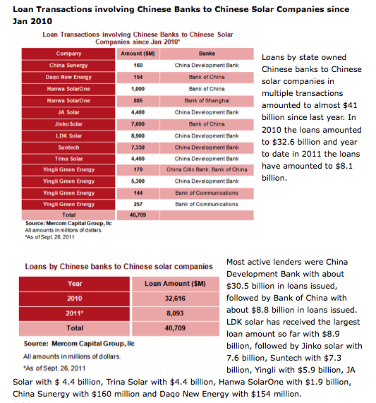 Loan transactions involving Chinese Banks to Chinese solar companies since Jan 2010